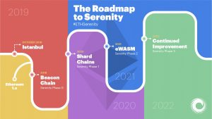 Ethereum 2.0 roadmap